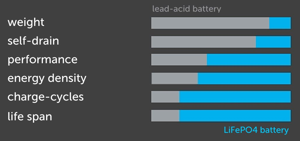 Comparison Lead Acid AGM to LFP LiFePO4 battery technologie