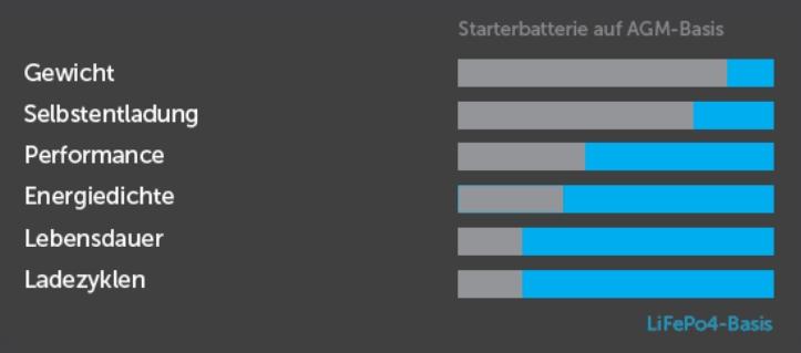 Vorteile LiFePO4 Blei Säure AGM Batterie